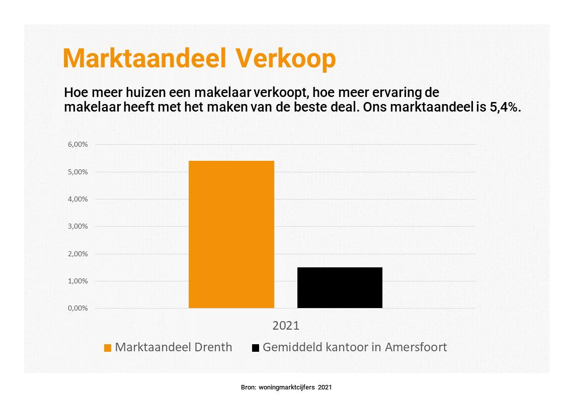 Marktaandeel makelaars